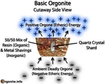 orgonite_diagram.jpg